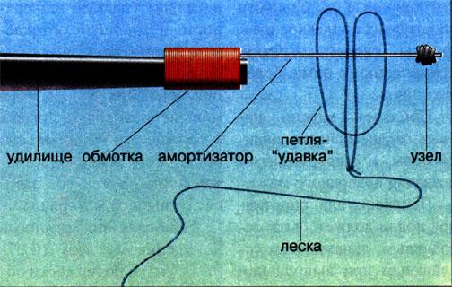 как правильно сделать петельку на кончик маховой удочки